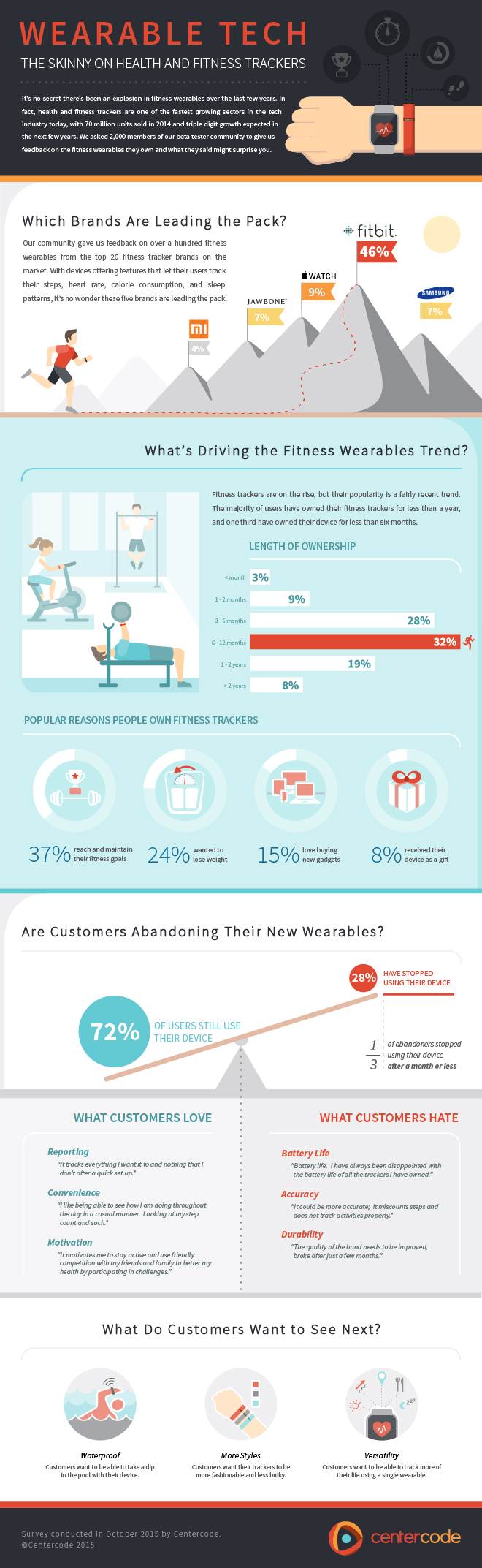 Centercode Health and Fitness Wearables Infographic
